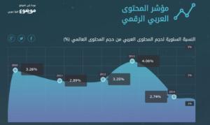 المحتوى في الوطن العربي